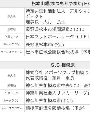 祝!S.C.相模原 Jリーグ準加盟